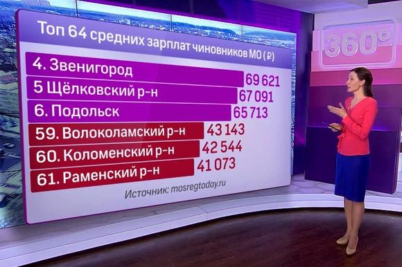 Сколько зарабатывают чиновники Подмосковья